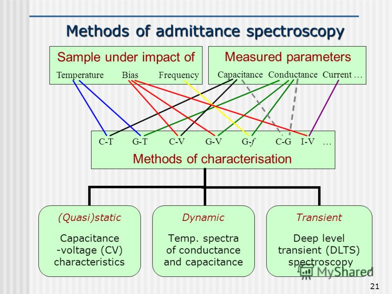 21 Methods of admittance spectroscopy Sample under impact of TemperatureBiasFrequency Measured parameters CapacitanceConductance Methods of characterisation C-TG-TC-VG-f C-G G-V Current… … I-V (Quasi)static Capacitance -voltage (CV) characteristics D