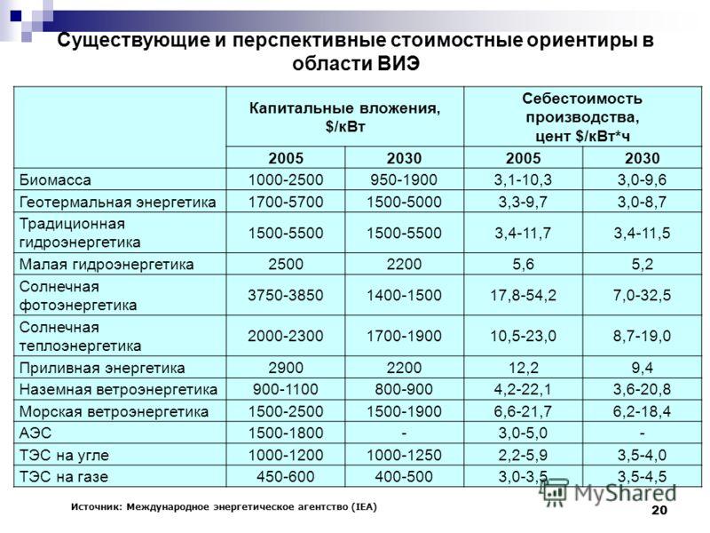 20 Существующие и перспективные стоимостные ориентиры в области ВИЭ Капитальные вложения, $/кВт Себестоимость производства, цент $/кВт*ч 2005203020052030 Биомасса1000-2500950-19003,1-10,33,0-9,6 Геотермальная энергетика1700-57001500-50003,3-9,73,0-8,
