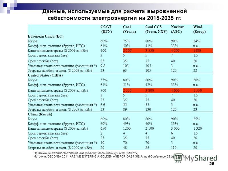 28 Данные, используемые для расчета выровненной себестоимости электроэнергии на 2015-2035 гг. CCGT (ПГУ) Coal (Уголь) Coal CCS (Уголь УХУ) Nuclear (АЭС) Wind (Ветер) European Union (ЕС) Киум60%75%80%90%24% Коэфф. исп. топлива (брутто, НТС)61%50%41%33