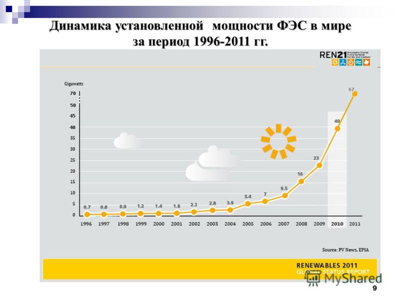 9 Динамика установленной мощности ФЭС в мире за период 1996-2011 гг.