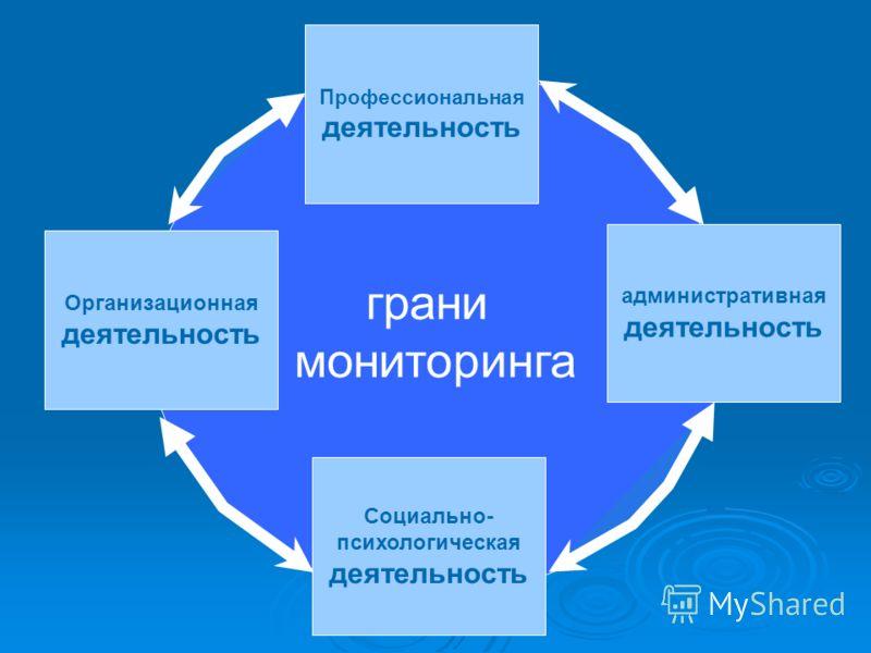 грани мониторинга Организационная деятельность Профессиональная деятельность административная деятельность Социально- психологическая деятельность