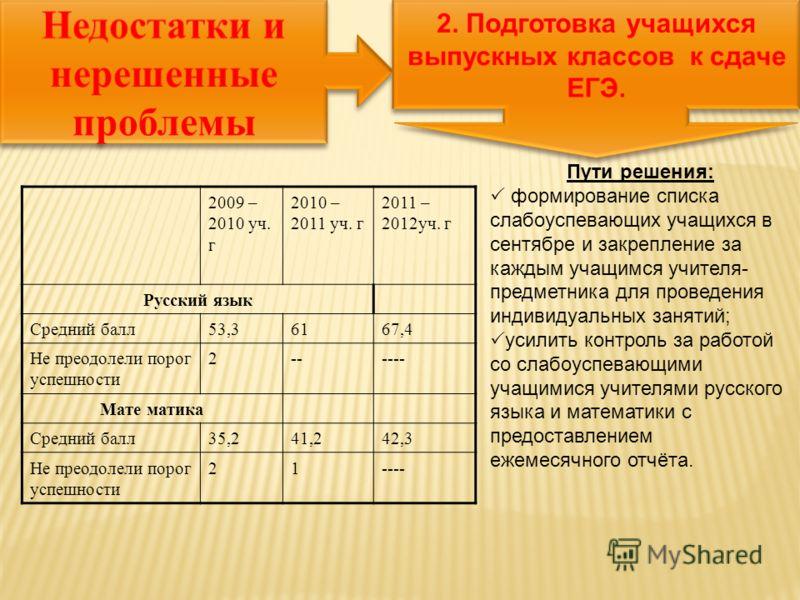 2009 – 2010 уч. г 2010 – 2011 уч. г 2011 – 2012уч. г Русский язык Средний балл53,36167,4 Не преодолели порог успешности 2------ Мате матика Средний балл35,241,242,3 Не преодолели порог успешности 21---- Пути решения: формирование списка слабоуспевающ