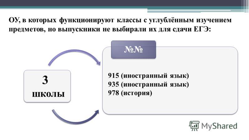 ОУ, в которых функционируют классы с углублённым изучением предметов, но выпускники не выбирали их для сдачи ЕГЭ: 3 школы 3 школы 915 (иностранный язык) 935 (иностранный язык) 978 (история) 915 (иностранный язык) 935 (иностранный язык) 978 (история)