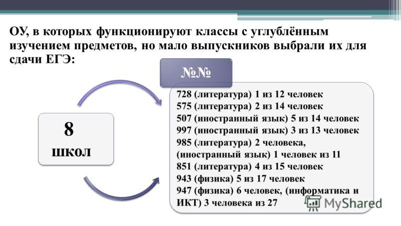 8 школ 8 школ 728 (литература) 1 из 12 человек 575 (литература) 2 из 14 человек 507 (иностранный язык) 5 из 14 человек 997 (иностранный язык) 3 из 13 человек 985 (литература) 2 человека, (иностранный язык) 1 человек из 11 851 (литература) 4 из 15 чел