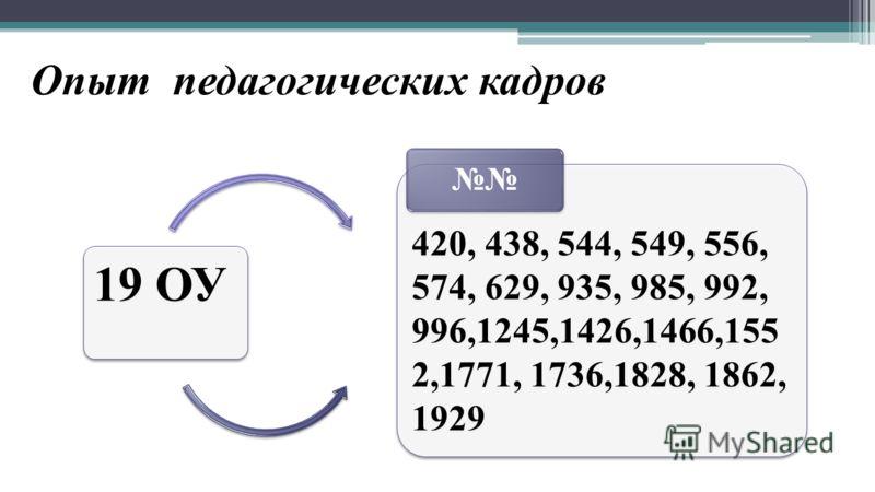Опыт педагогических кадров 19 ОУ 420, 438, 544, 549, 556, 574, 629, 935, 985, 992, 996,1245,1426,1466,155 2,1771, 1736,1828, 1862, 1929