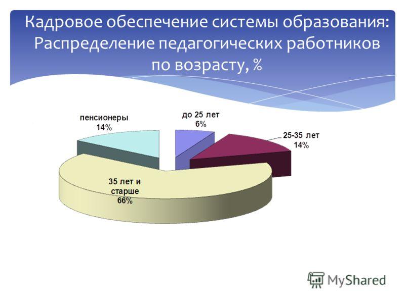 Кадровое обеспечение системы образования: Распределение педагогических работников по возрасту, %