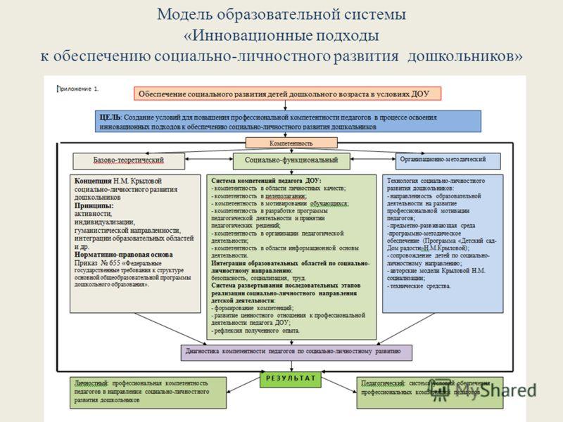 Модель образовательной системы «Инновационные подходы к обеспечению социально-личностного развития дошкольников»