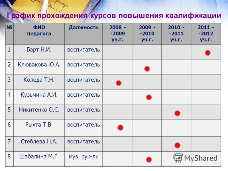 График прохождения курсов повышения квалификации ФИО педагога Должность2008 - -2009 уч.г. 2009 - -2010 уч.г. 2010 - -2011 уч.г. 2011 - -2012 уч.г. 1Ба