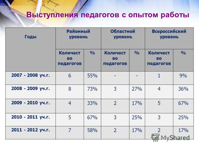 Выступления педагогов с опытом работы Годы Районный уровень Областной уровень Всероссийский уровень Количест во педагогов % % % 2007 - 2008 уч.г. 655%--19% 2008 - 2009 уч.г. 873%327%436% 2009 - 2010 уч.г. 433%217%567% 2010 - 2011 уч.г. 567%325%3 2011