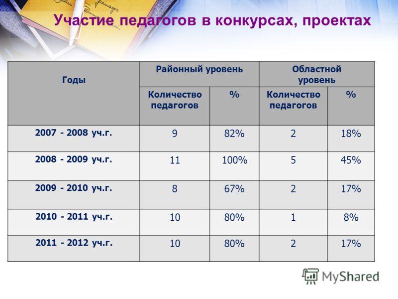Участие педагогов в конкурсах, проектах Годы Районный уровеньОбластной уровень Количество педагогов % % 2007 - 2008 уч.г. 982%218% 2008 - 2009 уч.г. 1
