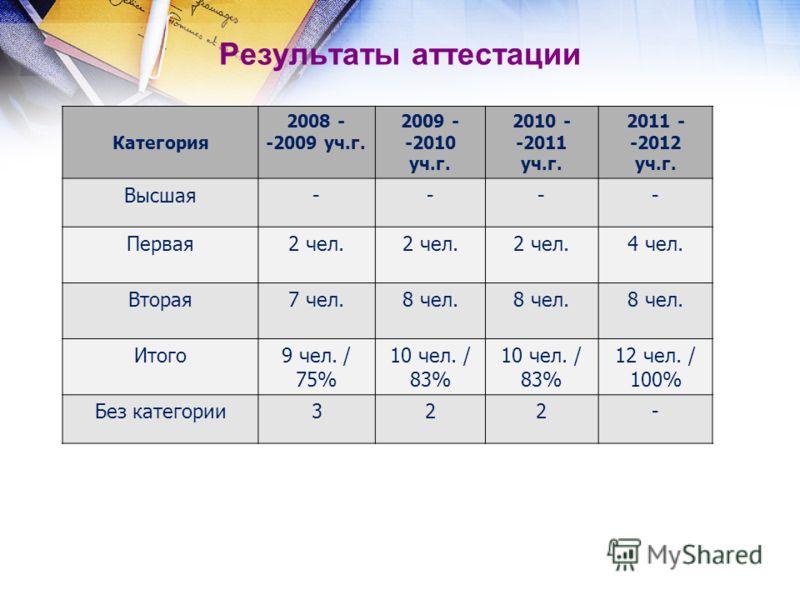 Результаты аттестации Категория 2008 - -2009 уч.г. 2009 - -2010 уч.г. 2010 - -2011 уч.г. 2011 - -2012 уч.г. Высшая---- Первая2 чел. 4 чел. Вторая7 чел.8 чел. Итого9 чел. / 75% 10 чел. / 83% 10 чел. / 83% 12 чел. / 100% Без категории322-
