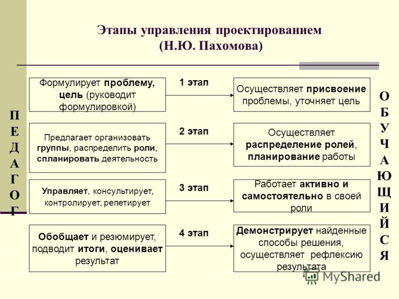 Этапы управления проектированием (Н.Ю. Пахомова) Формулирует проблему, цель (руководит формулировкой) Предлагает организовать группы, распределить роли, спланировать деятельность Управляет, консультирует, контролирует, репетирует Обобщает и резюмируе