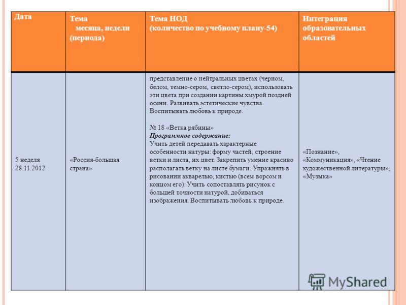 Дата Тема месяца, недели (периода) Тема НОД (количество по учебному плану-54) Интеграция образовательных областей 5 неделя 28.11.2012 «Россия-большая страна» представление о нейтральных цветах (черном, белом, темно-сером, светло-сером), использовать