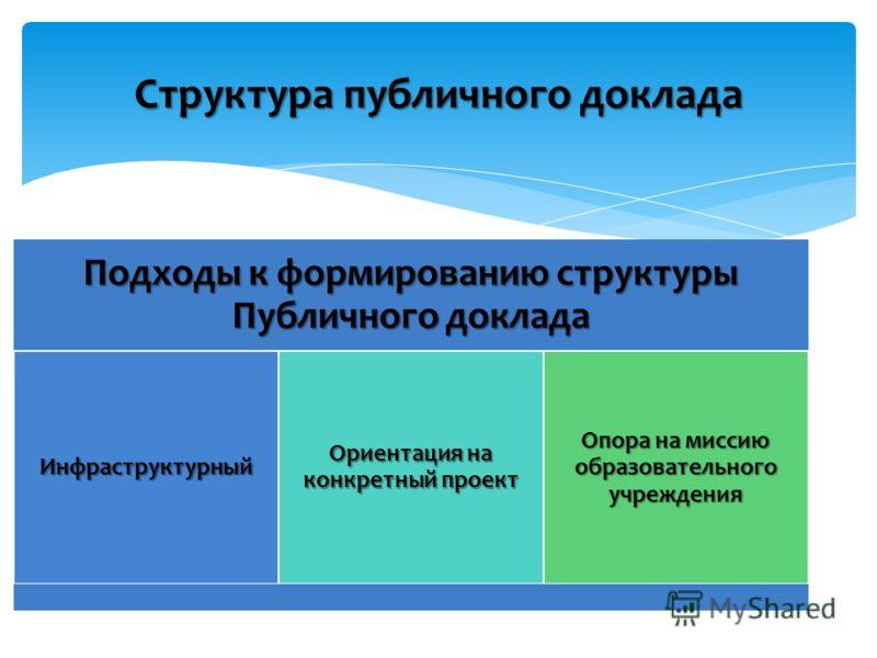 Подходы к формированию структуры Публичного доклада Инфраструктурный Ориентация на конкретный проект Опора на миссию образовательного учреждения Структура публичного доклада
