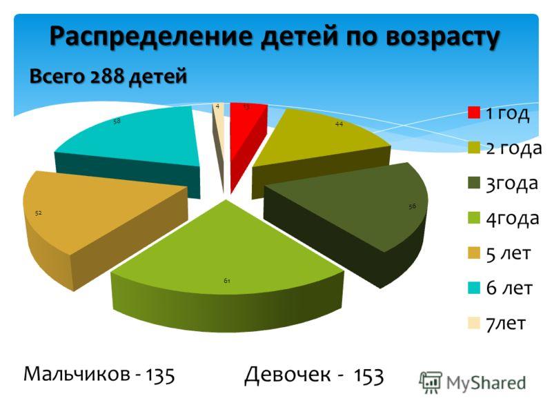 Распределение детей по возрасту Всего 288 детей Мальчиков - 135 Девочек - 153