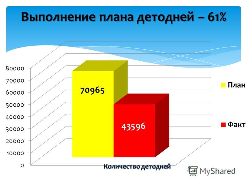 Выполнение плана детодней – 61%
