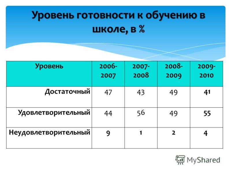 Уровень готовности к обучению в школе, в % Уровень2006- 2007 2007- 2008 2008- 2009 2009- 2010 Достаточный474349 41 Удовлетворительный445649 55 Неудовлетворительный9124
