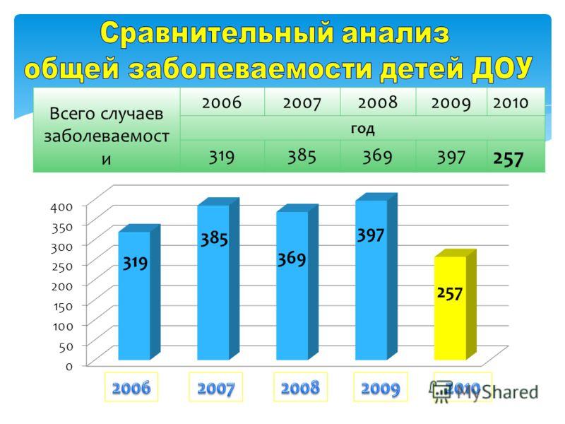 Всего случаев заболеваемост и 20062007200820092010 год 319385369397 257