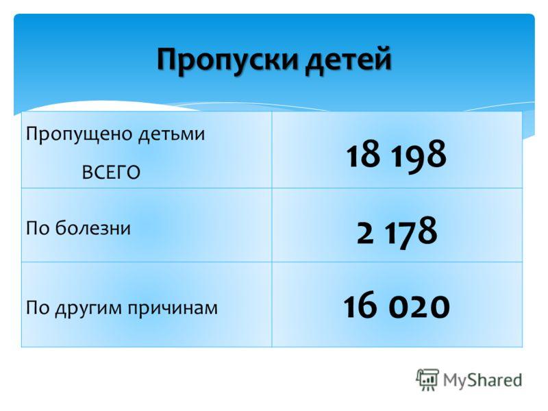 Пропуски детей Пропущено детьми ВСЕГО 18 198 По болезни 2 178 По другим причинам 16 020