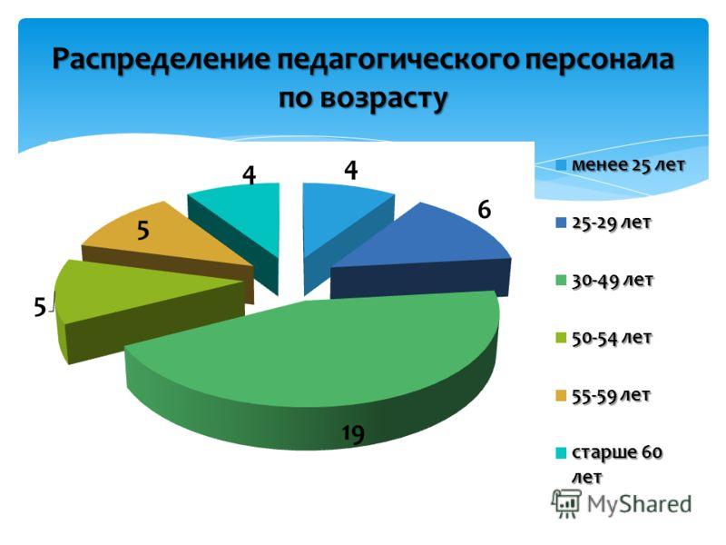 Распределение педагогического персонала по возрасту