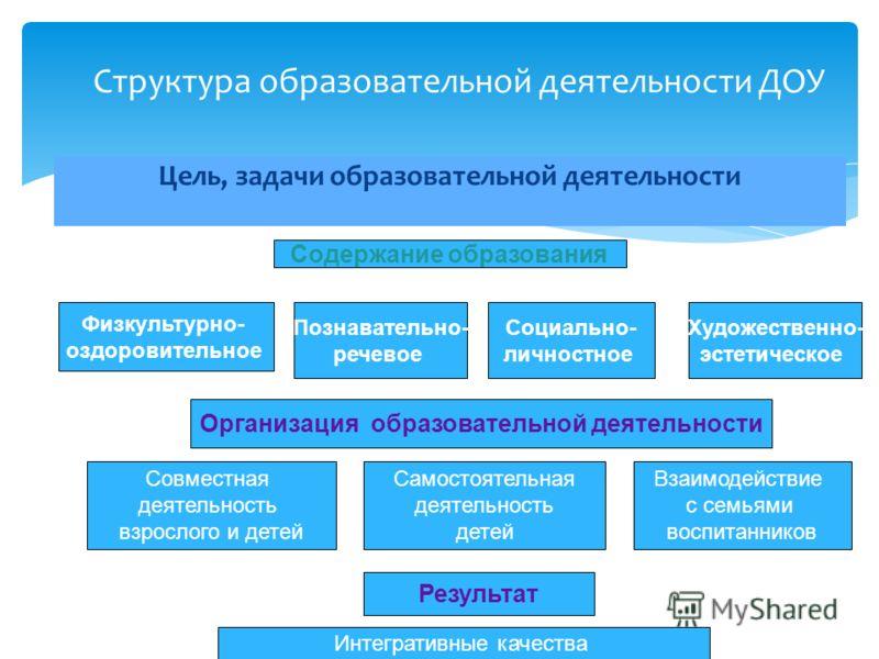 Цель, задачи образовательной деятельности Структура образовательной деятельности ДОУ Содержание образования Физкультурно- оздоровительное Познавательно- речевое Социально- личностное Художественно- эстетическое Организация образовательной деятельност