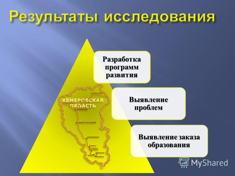 Разработка программ развития Выявление проблем Выявление заказа образования