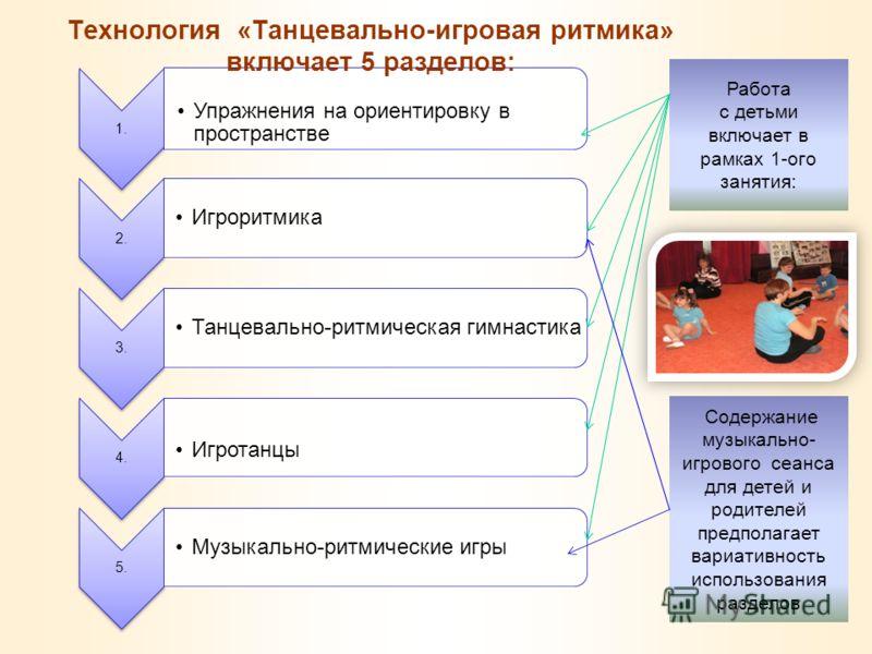 1. Упражнения на ориентировку в пространстве 2. Игроритмика 3. Танцевально-ритмическая гимнастика 4. Игротанцы 5. Музыкально-ритмические игры Технология «Танцевально-игровая ритмика» включает 5 разделов: Работа с детьми включает в рамках 1-ого заняти