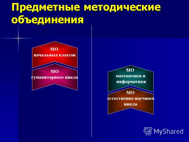 Предметные методические объединения МО начальных классов МО гуманитарного цикла МО математики и информатики МО естественно-научного цикла