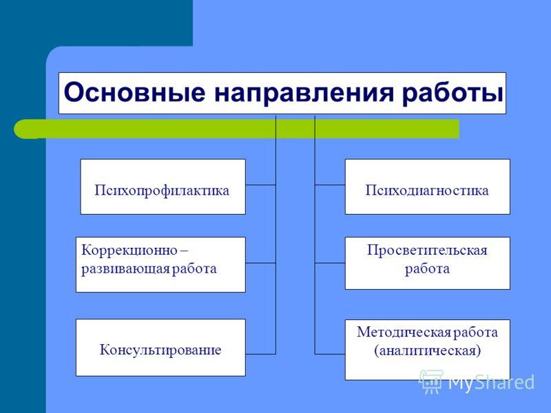 Основные направления работы ПсихопрофилактикаПсиходиагностика Консультирование Просветительская работа Коррекционно – развивающая работа Методическая работа (аналитическая)