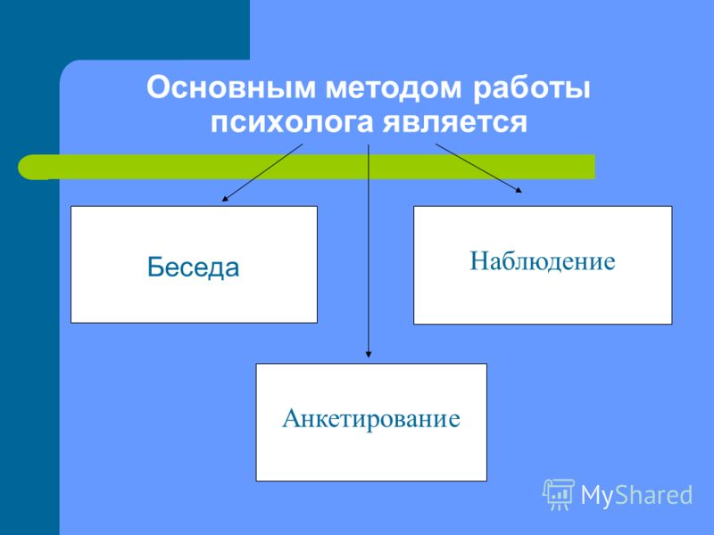 Беседа Основным методом работы психолога является Наблюдение Анкетирование