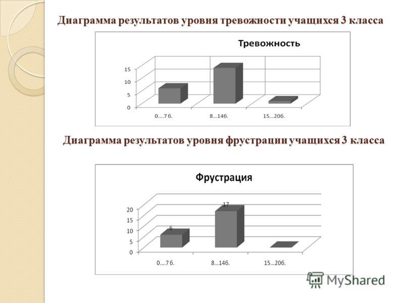 Диаграмма результатов уровня тревожности учащихся 3 класса Диаграмма результатов уровня фрустрации учащихся 3 класса