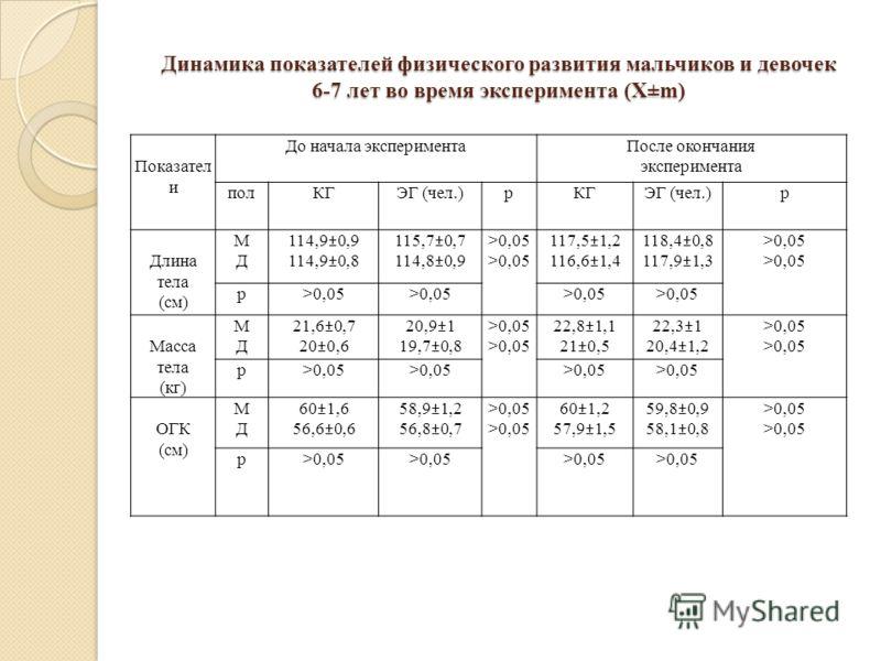 Динамика показателей физического развития мальчиков и девочек 6-7 лет во время эксперимента (Х±m) Показател и До начала экспериментаПосле окончания эксперимента полКГЭГ (чел.)рКГЭГ (чел.)р Длина тела (см) МДМД 114,9±0,9 114,9±0,8 115,7±0,7 114,8±0,9