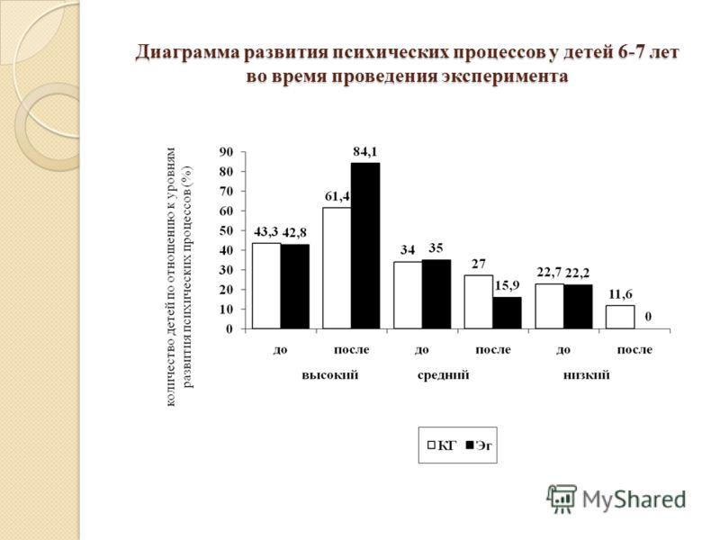Диаграмма развития психических процессов у детей 6-7 лет во время проведения эксперимента