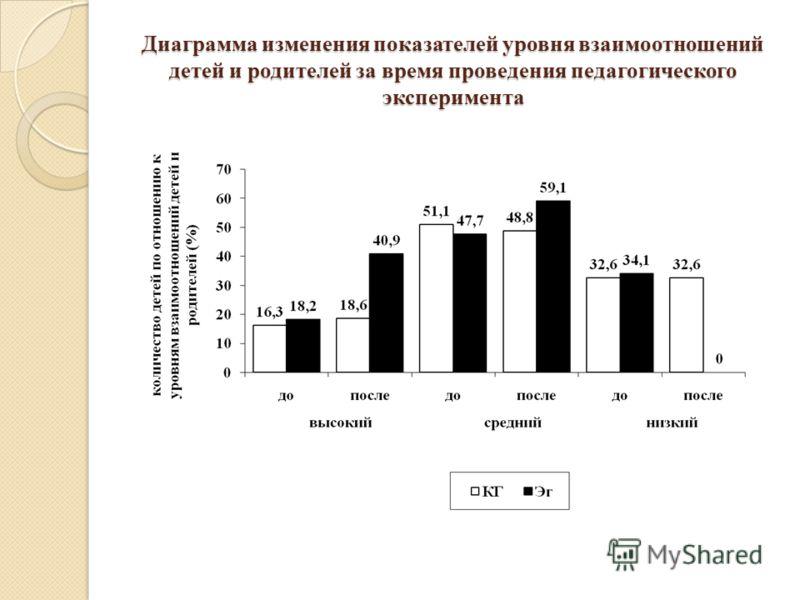 Диаграмма изменения показателей уровня взаимоотношений детей и родителей за время проведения педагогического эксперимента