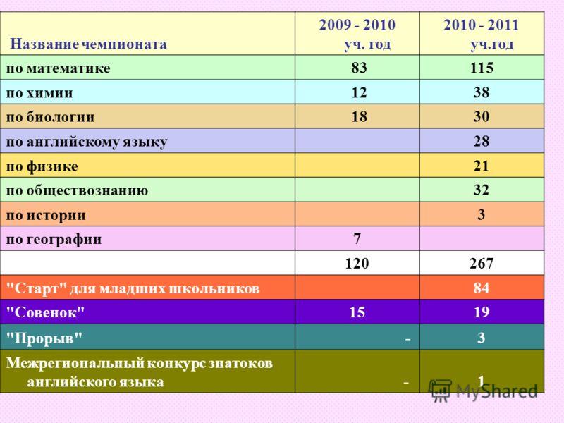 Название чемпионата 2009 - 2010 уч. год 2010 - 2011 уч.год по математике 83115 по химии 1238 по биологии 1830 по английскому языку 28 по физике 21 по обществознанию 32 по истории 3 по географии7 120267