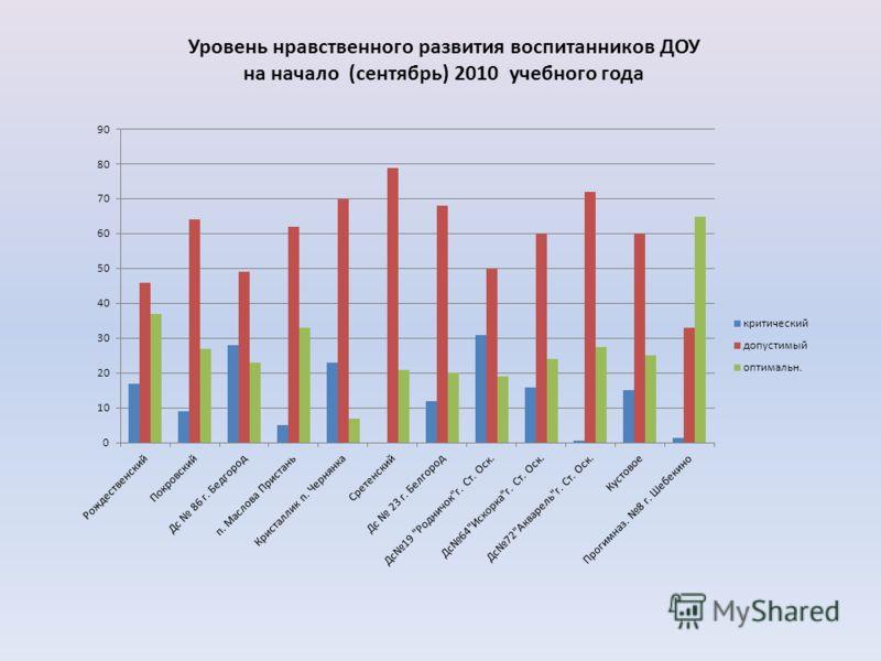 Уровень нравственного развития воспитанников ДОУ на начало (сентябрь) 2010 учебного года