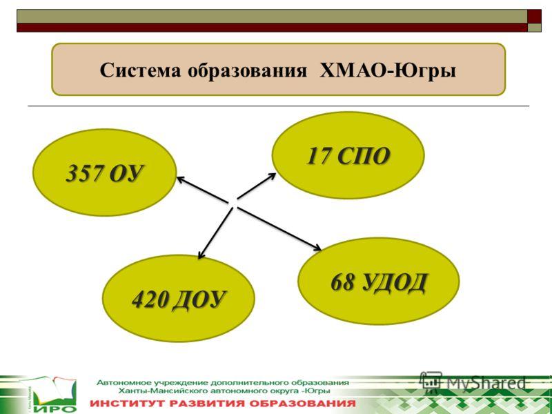 Система образования ХМАО-Югры 17 СПО 357 ОУ 420 ДОУ 68 УДОД