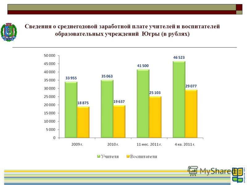 Сведения о среднегодовой заработной плате учителей и воспитателей образовательных учреждений Югры (в рублях)