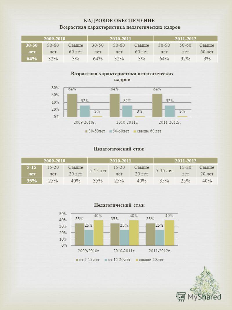 КАДРОВОЕ ОБЕСПЕЧЕНИЕ Возрастная характеристика педагогических кадров 2009-20102010-20112011-2012 30-50 лет 50-60 лет Свыше 60 лет 30-50 лет 50-60 лет Свыше 60 лет 30-50 лет 50-60 лет Свыше 60 лет 64% 32%3%64%32%3%64%32%3% Педагогический стаж 2009-201