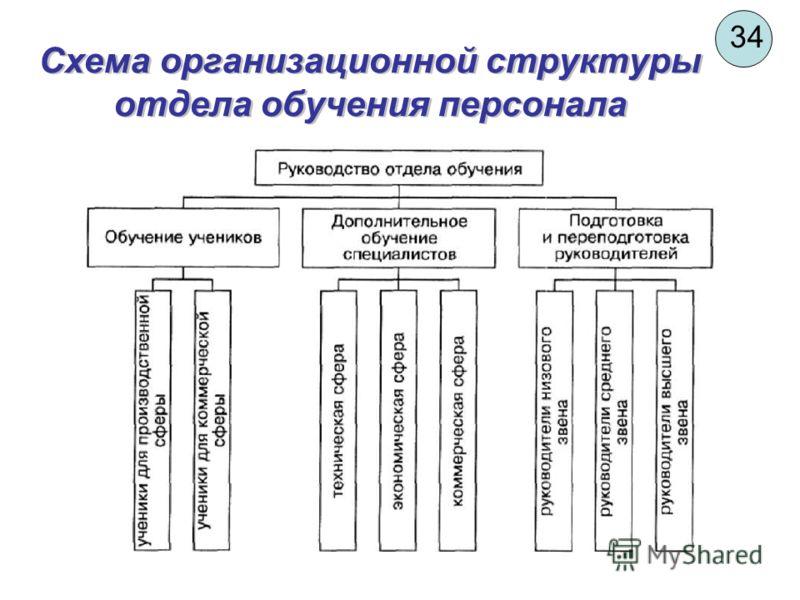 34 Схема организационной структуры отдела обучения персонала