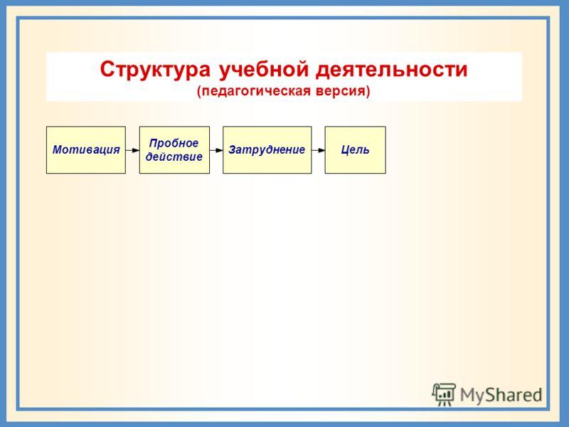 Мотивация Пробное действие Затруднение Цель Структура учебной деятельности (педагогическая версия)