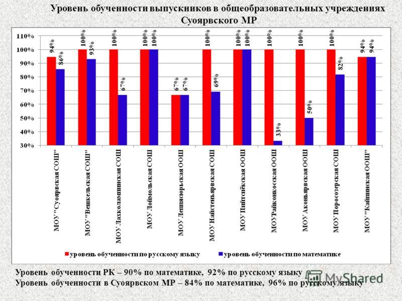 Уровень обученности выпускников в общеобразовательных учреждениях Суоярвского МР Уровень обученности РК – 90% по математике, 92% по русскому языку Уровень обученности в Суоярвском МР – 84% по математике, 96% по русскому языку