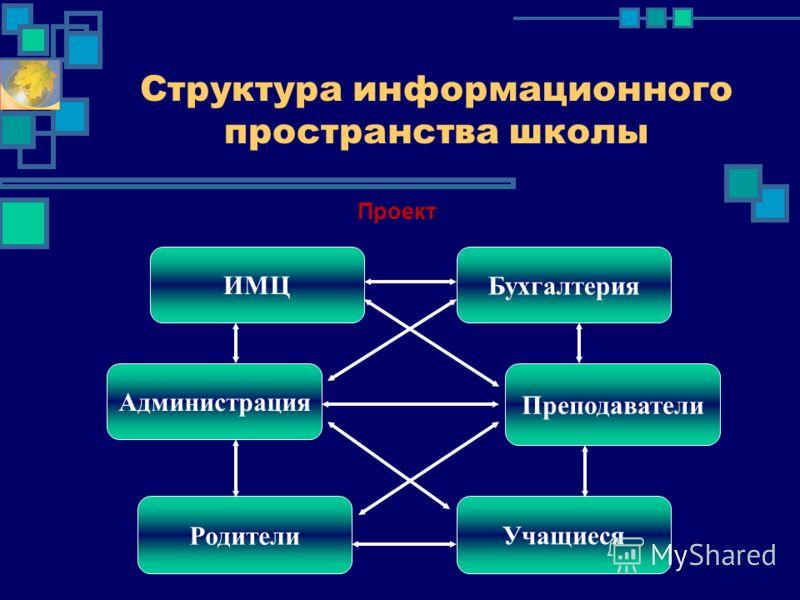 Структура информационного пространства школы Администрация Преподаватели Родители Учащиеся ИМЦБухгалтерия Проект
