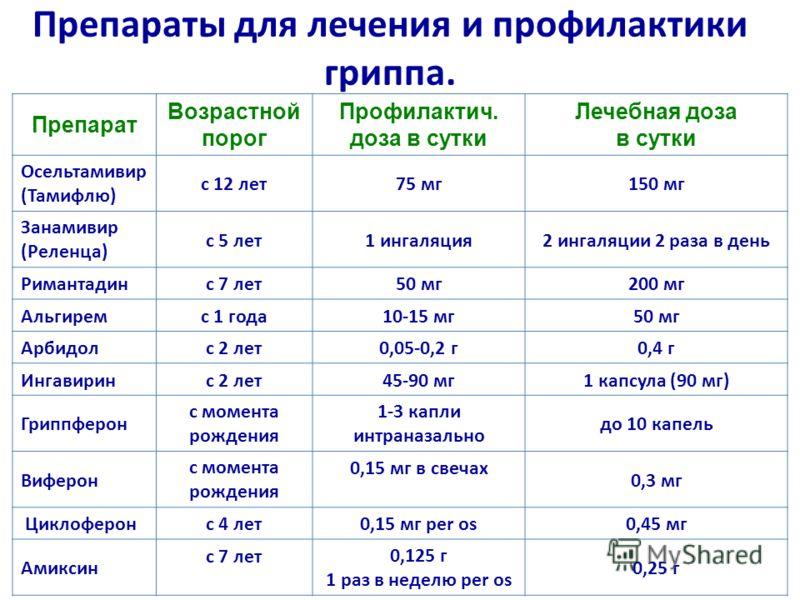 Препараты для лечения и профилактики гриппа. Препарат Возрастной порог Профилактич. доза в сутки Лечебная доза в сутки Осельтамивир (Тамифлю) с 12 лет75 мг150 мг Занамивир (Реленца) с 5 лет1 ингаляция2 ингаляции 2 раза в день Римантадинс 7 лет50 мг20