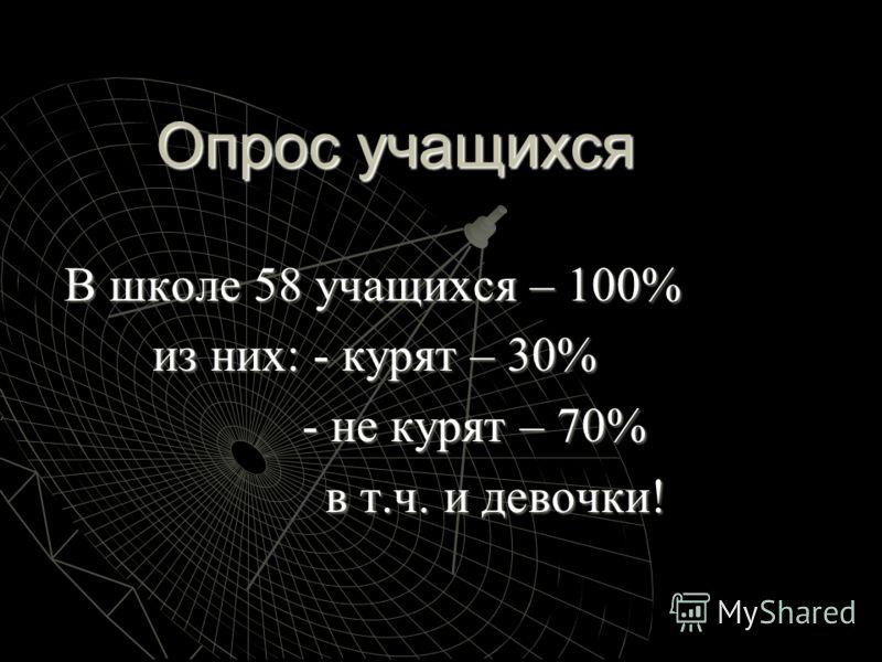 Опрос учащихся В школе 58 учащихся – 100% из них : - курят – 30% - не курят – 70% - не курят – 70% в т. ч. и девочки !