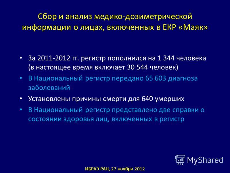 Сбор и анализ медико-дозиметрической информации о лицах, включенных в ЕКР «Маяк» За 2011-2012 гг. регистр пополнился на 1 344 человека (в настоящее время включает 30 544 человек) В Национальный регистр передано 65 603 диагноза заболеваний Установлены