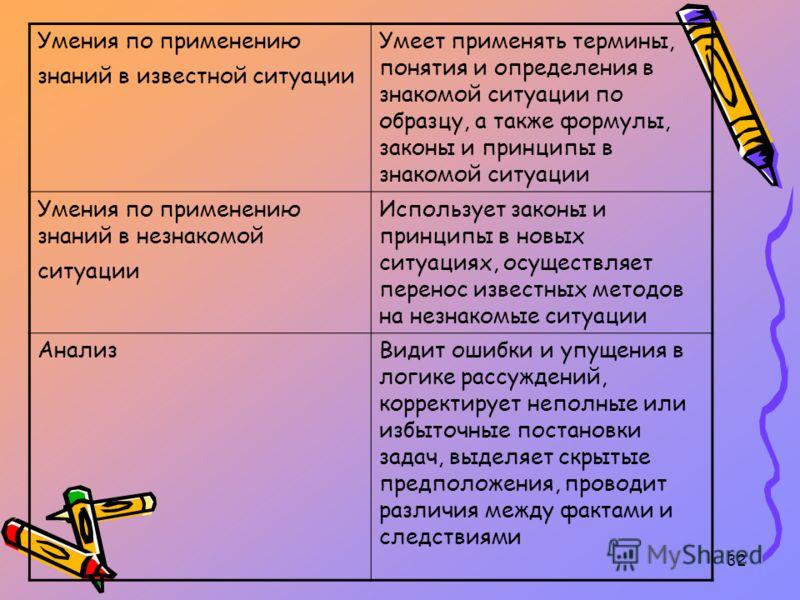 32 Умения по применению знаний в известной ситуации Умеет применять термины, понятия и определения в знакомой ситуации по образцу, а также формулы, законы и принципы в знакомой ситуации Умения по применению знаний в незнакомой ситуации Использует зак