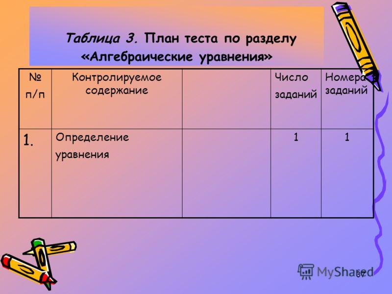 37 Таблица 3. План теста по разделу «Алгебраические уравнения» п/п Контролируемое содержание Число заданий Номера заданий 1. Определение уравнения 11