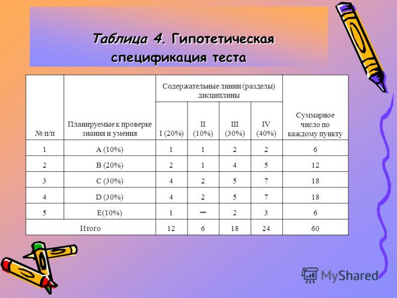 Таблица 4. Гипотетическая спецификация теста п/п Планируемые к проверке знания и умения Содержательные линии (разделы) дисциплины Суммарное число по каждому пункту I (20%) II (10%) III (30%) IV (40%) 1А (10%)11226 2В (20%)214512 3С (30%)425718 4D (30