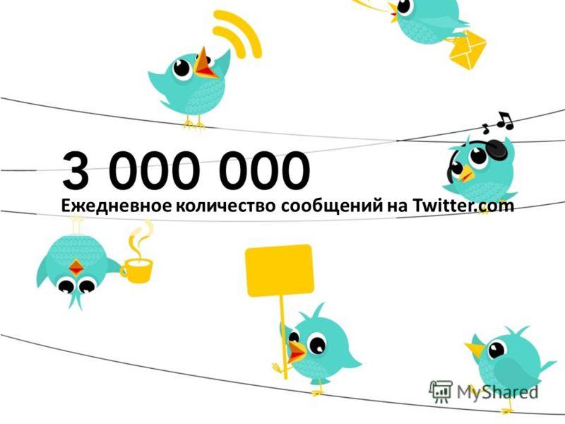 Ежедневное количество сообщений на Twitter.com